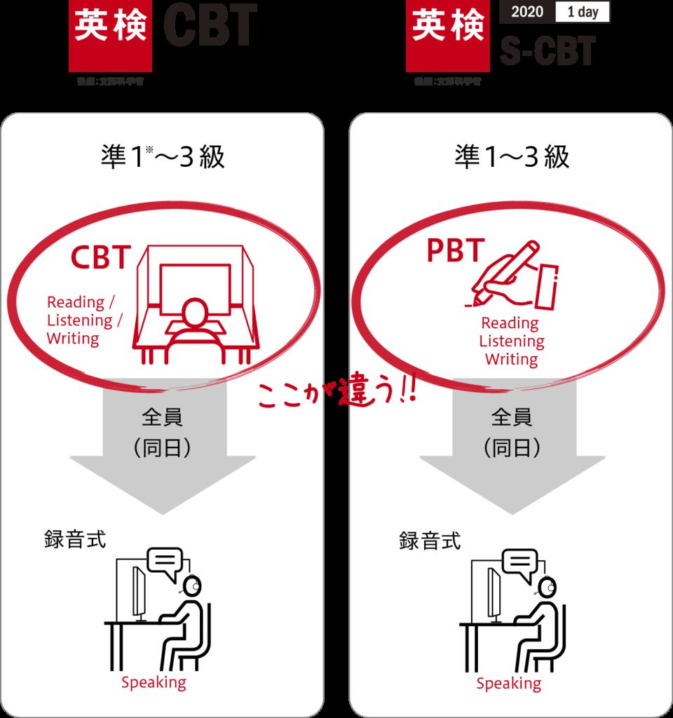 英検CBTと新型英検の比較 2020